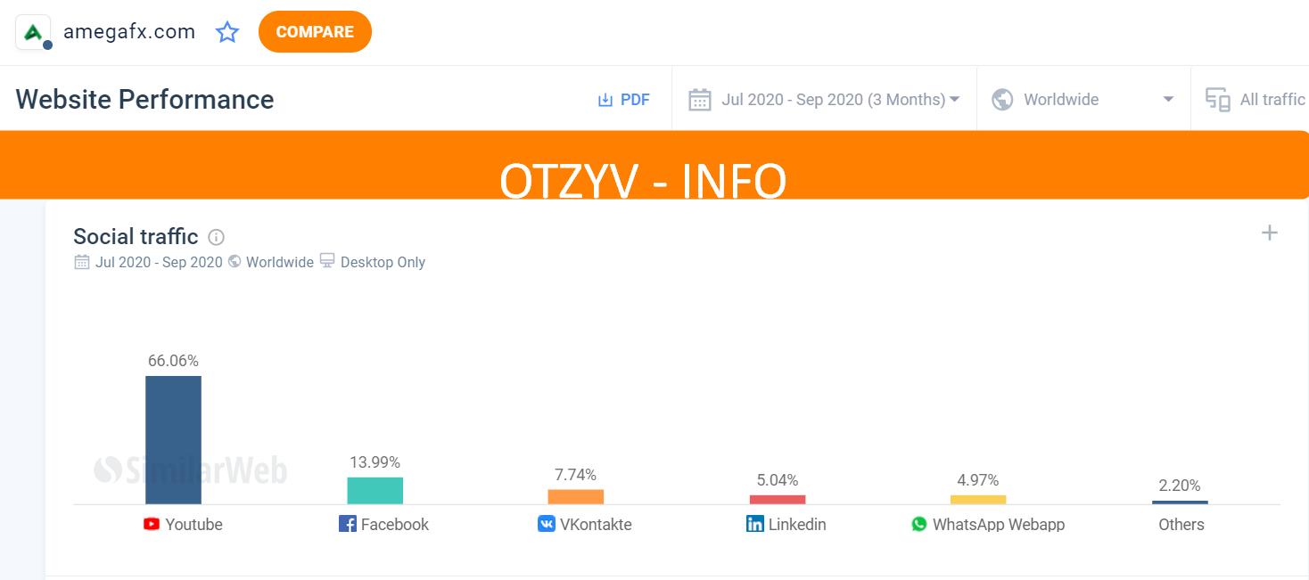 На скриншоте ниже мы можем увидеть, какие социальные сети активно приносят трафик