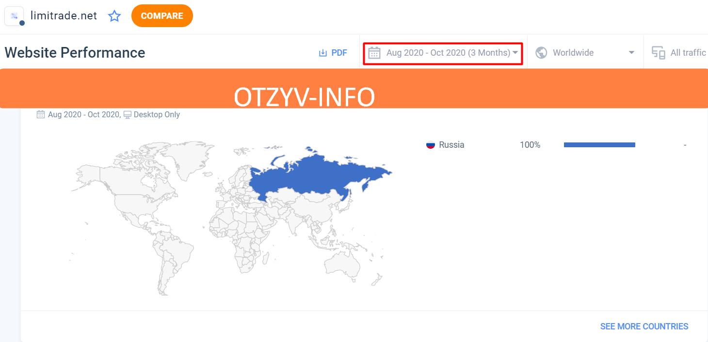 Хотя трафик на сайт идет только из России