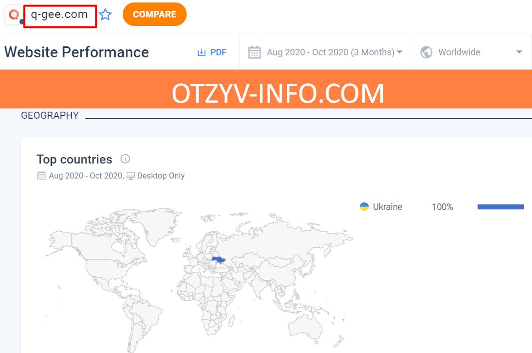 Трафик, который ведет на сайт брокера – только Украина