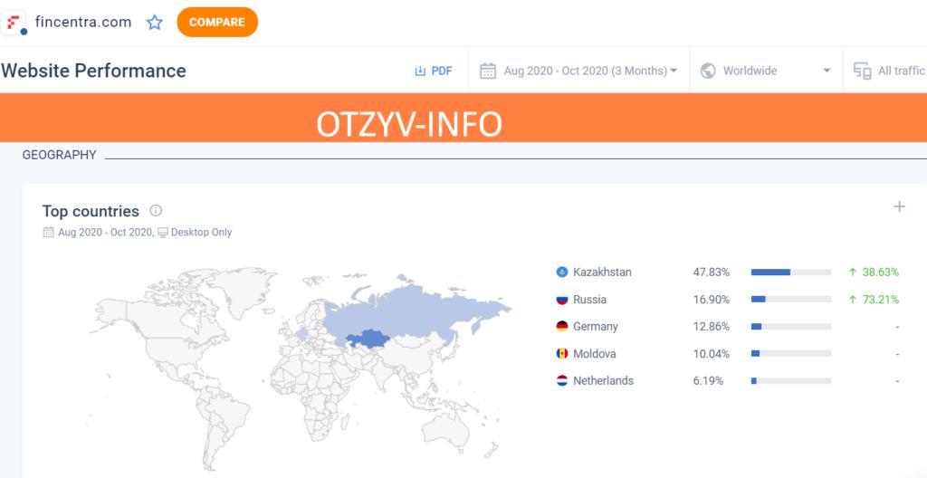Трафик на сайт аферистов идет в основном с Казахстана и России.