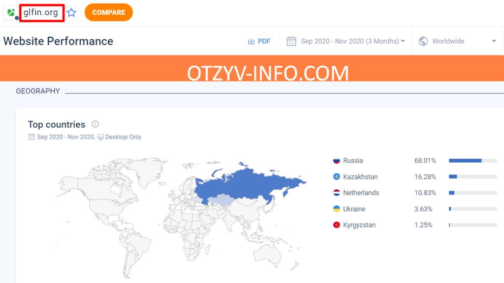 Трафик на сайт идет в основном из России и Казахстана