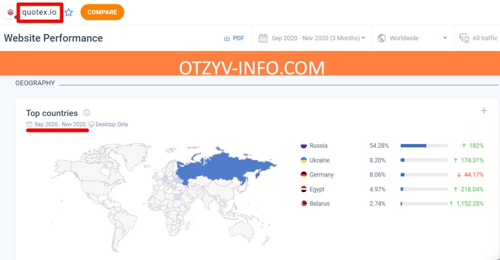 Quotex нацелен на русскоговорящее население в первую очередь это жители России.