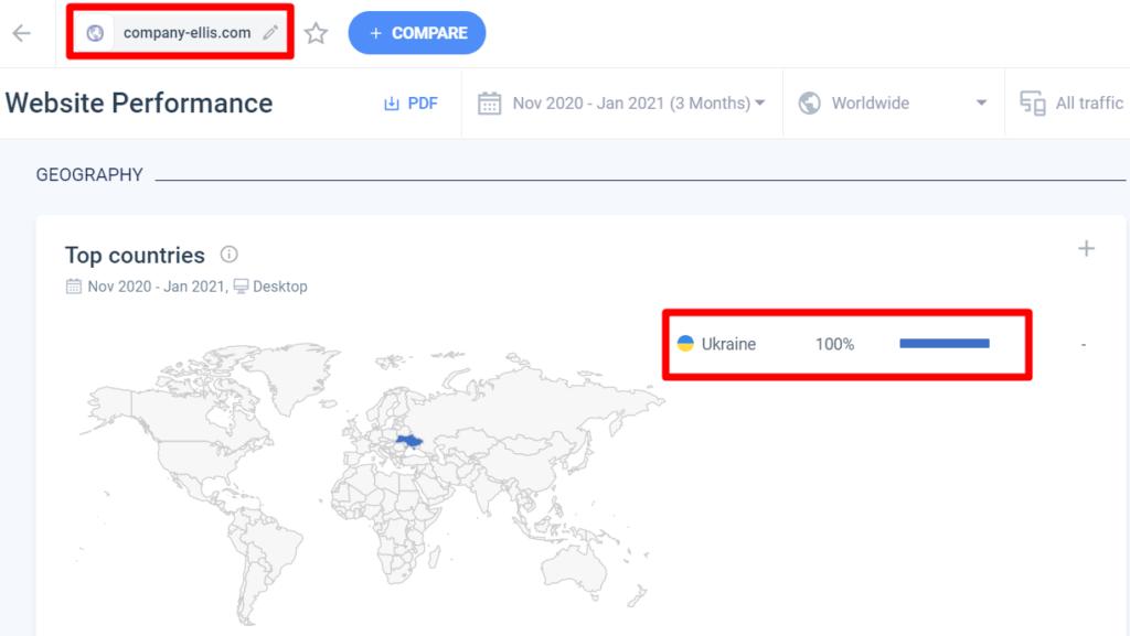 Посетители сайта - все с Украины