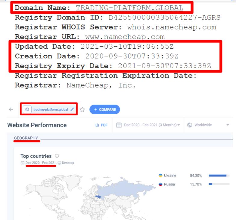 Информация о домене и трафик trading-platform.global
