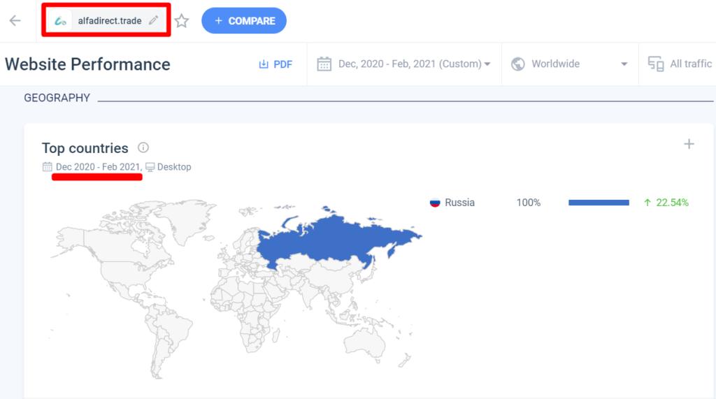 Трафик на сайт Alfadirect.trade из России