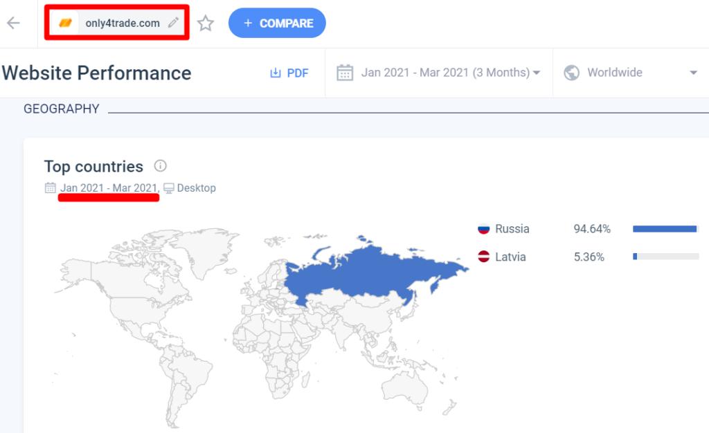 Трафик на сайт only4trade.com идет с России